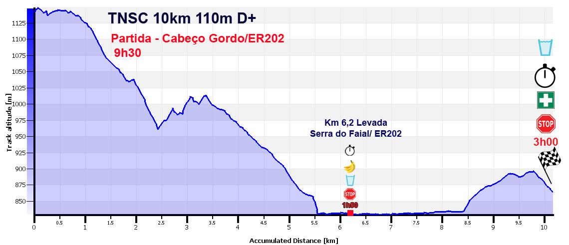 grafico 10km TNSC copy
